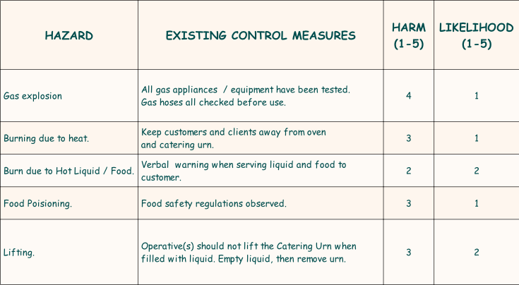 Best food safety risk essment template photos exelent for Food safety risk assessment template